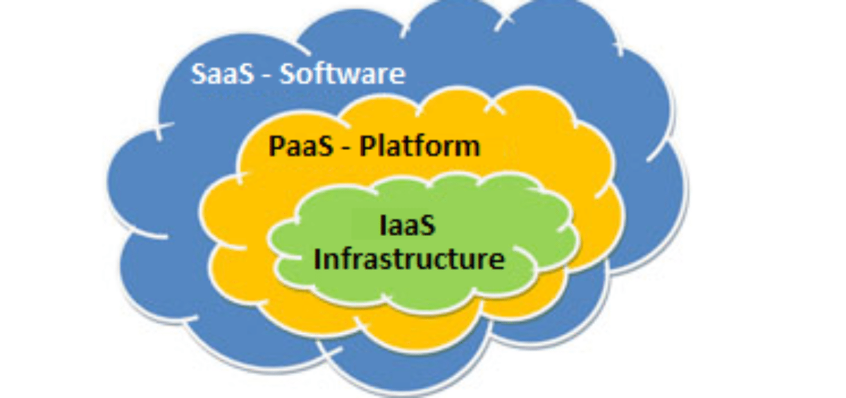 The differences between IaaS, PaaS and SaaS - vBoxxCloud -
